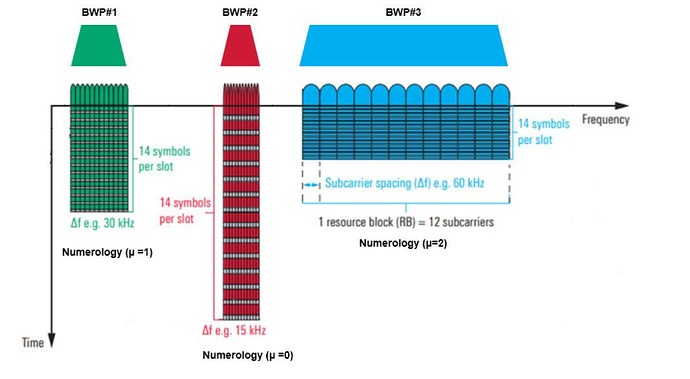 5G NR Bandwidth Part (BWP) - 5G - telecomHall Forum