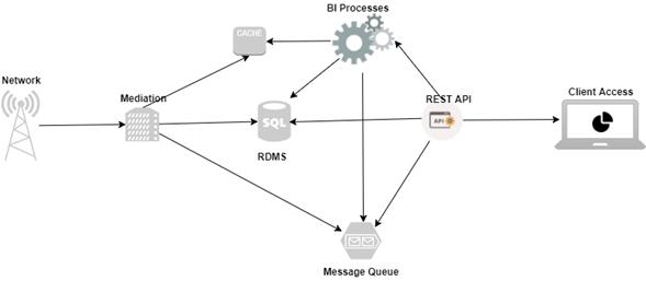 Boda: Architecture - Open Source - telecomHall Forum